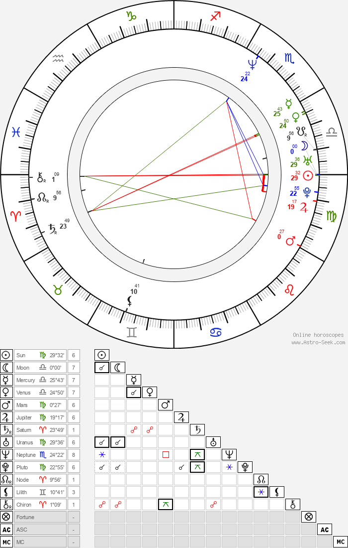 Michael Meredith - Astrology Natal Birth Chart