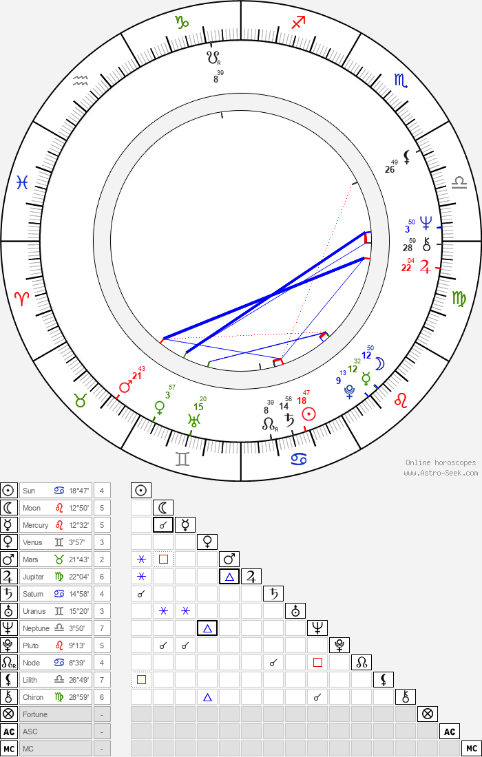 Michael Ray Rhodes - Astrology Natal Birth Chart