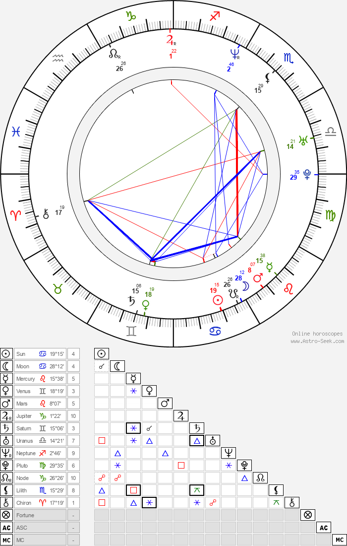 Michael Rosenbaum - Astrology Natal Birth Chart