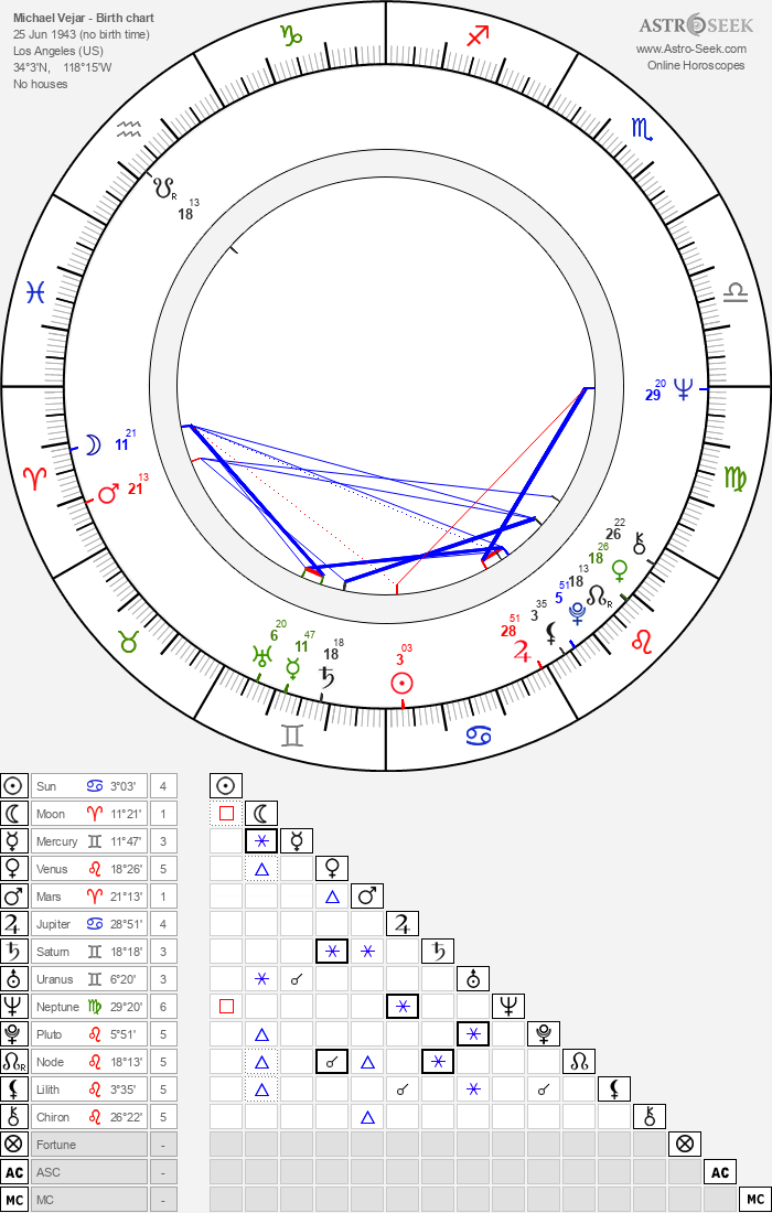 Michael Vejar - Astrology Natal Birth Chart