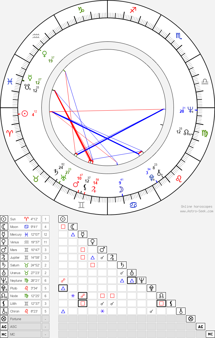 Michal Dočolomanský - Astrology Natal Birth Chart