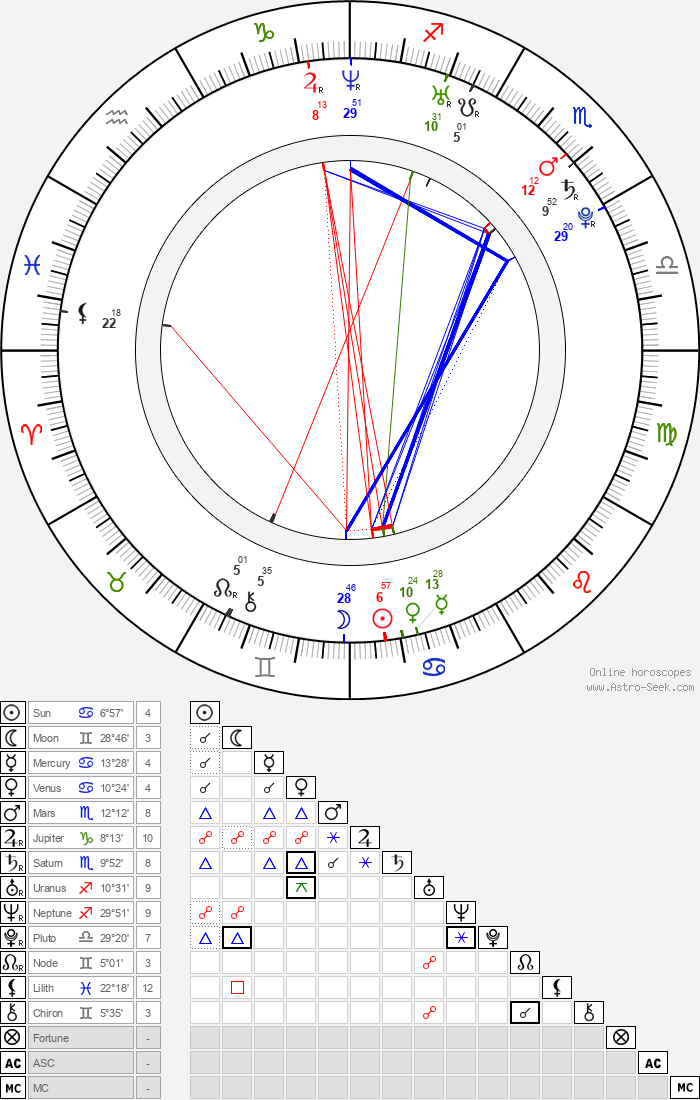 Michal Hogenauer - Astrology Natal Birth Chart
