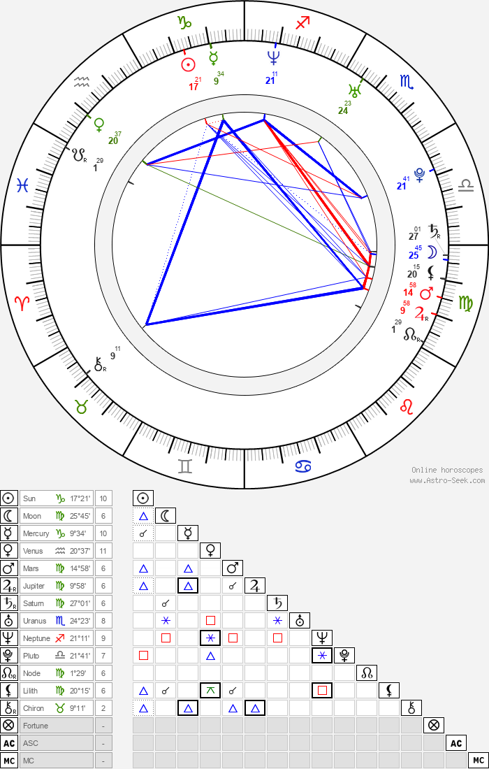 Michal Opitz - Astrology Natal Birth Chart
