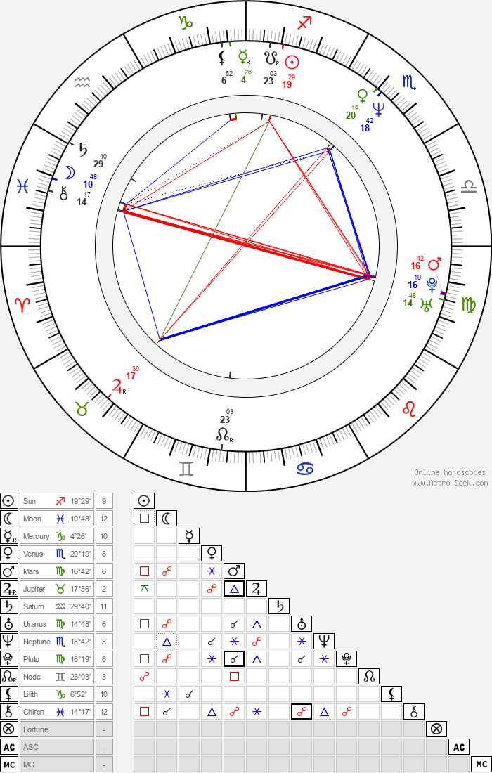 Michel Courtemanche - Astrology Natal Birth Chart