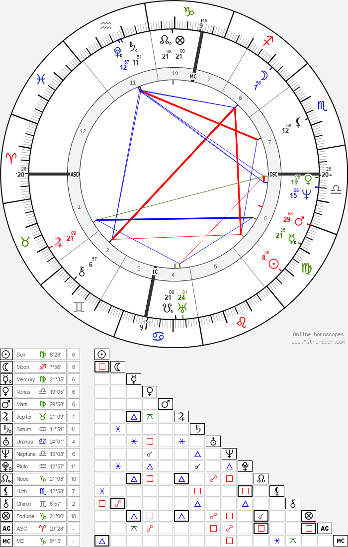 Michel Eugène Chevreul - Astrology Natal Birth Chart
