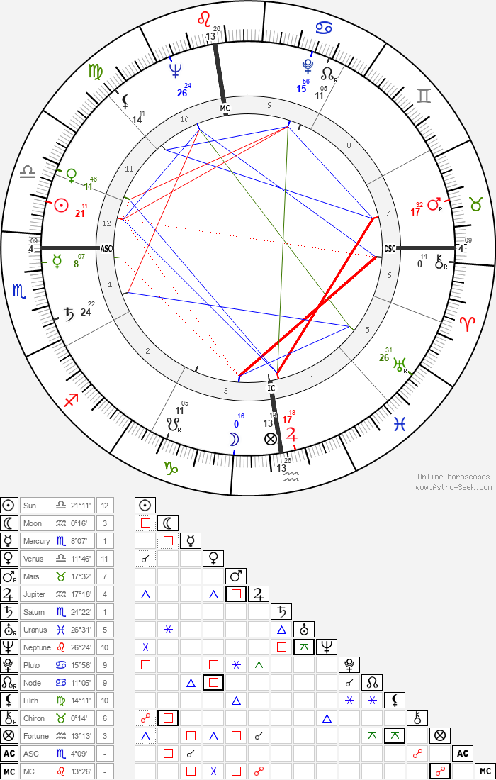 Michel Foucault - Astrology Natal Birth Chart