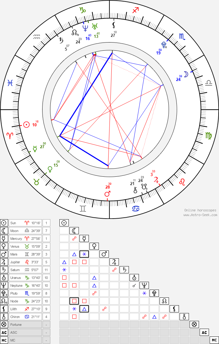 Michelle Dion - Astrology Natal Birth Chart