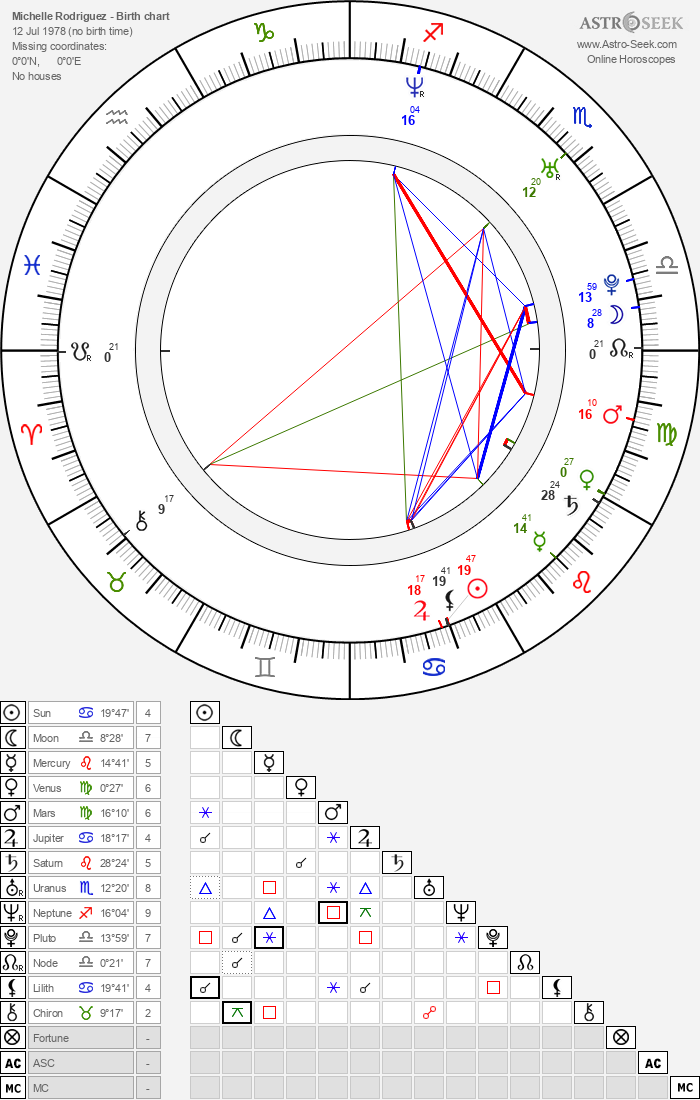 Michelle Rodriguez - Astrology Natal Birth Chart