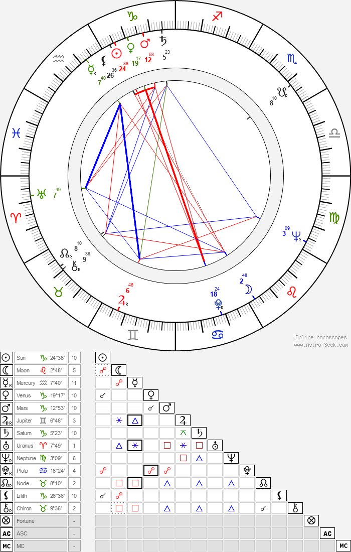Michiyo Aratama - Astrology Natal Birth Chart