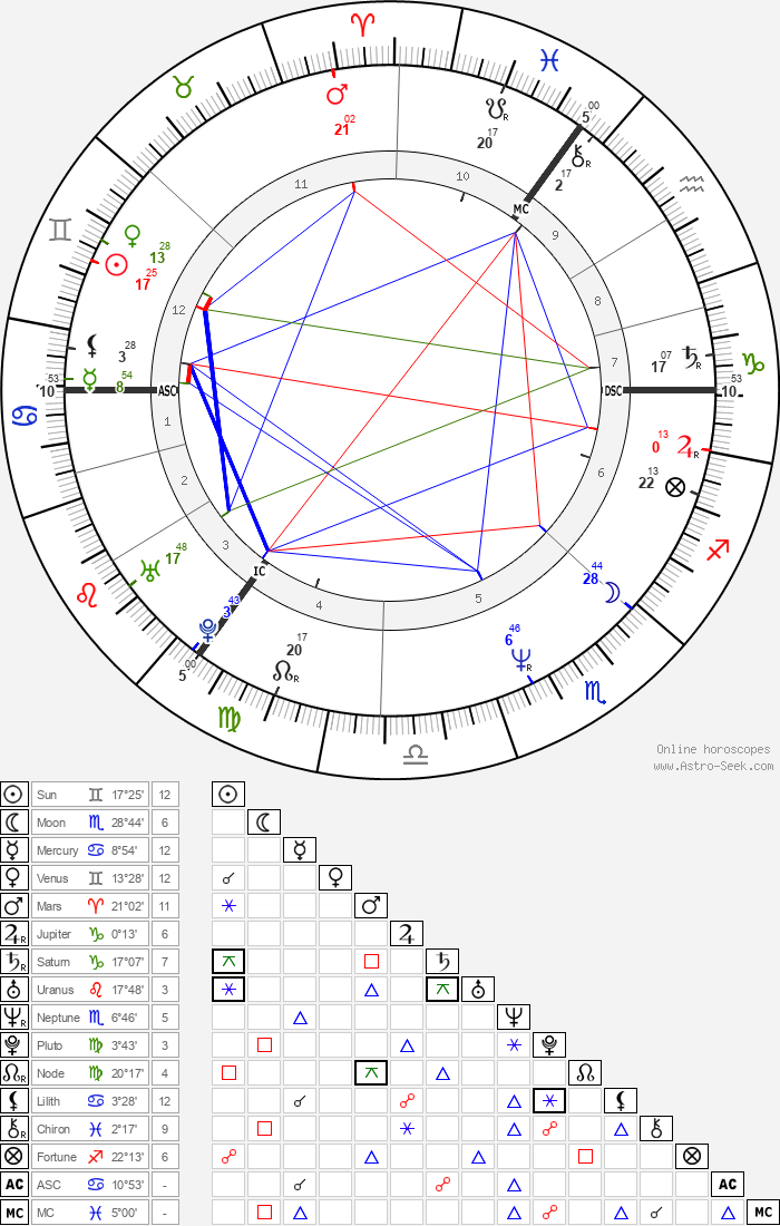 Mick Hucknall - Astrology Natal Birth Chart