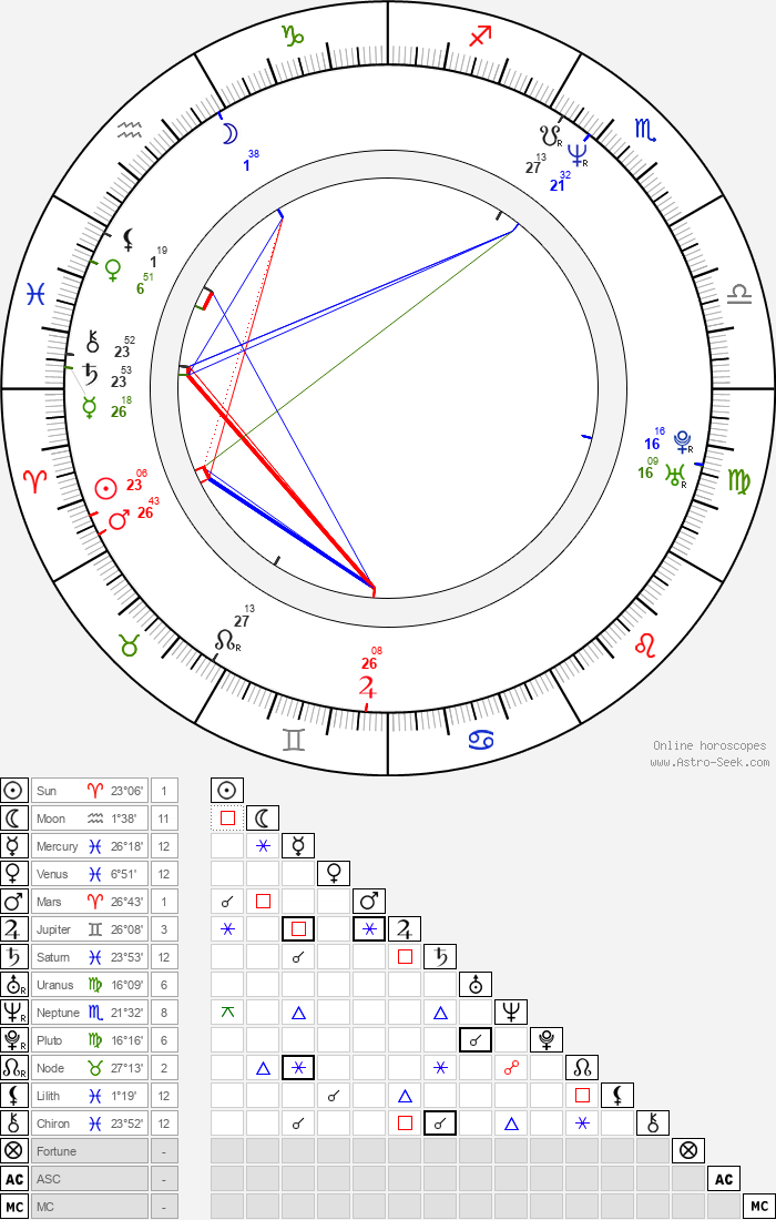 Mignon Remé - Astrology Natal Birth Chart