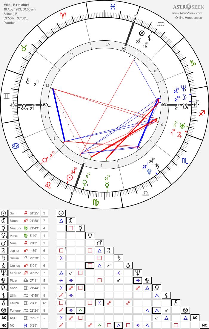 Mika - Astrology Natal Birth Chart