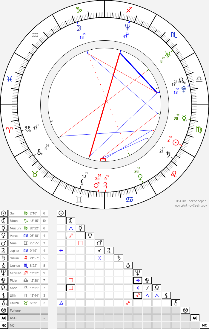 Mike Falkow - Astrology Natal Birth Chart