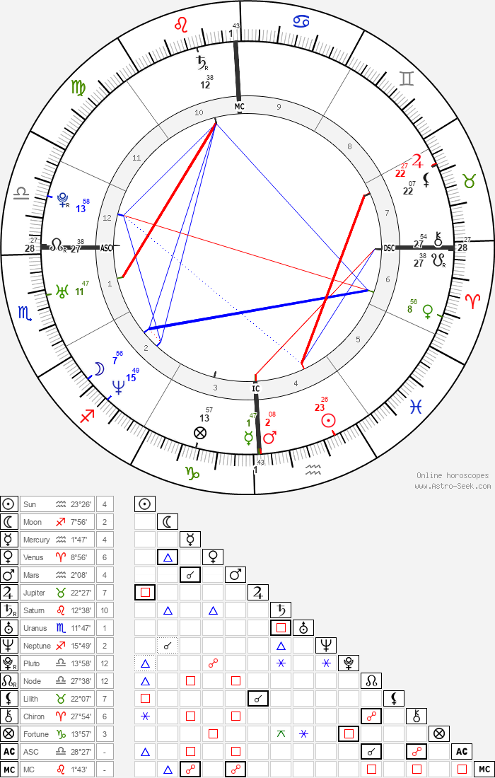 Mike Shinoda - Astrology Natal Birth Chart