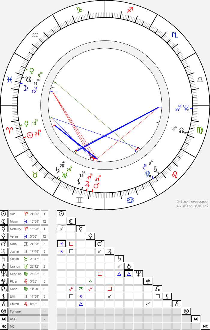 Miki Ryvola - Astrology Natal Birth Chart