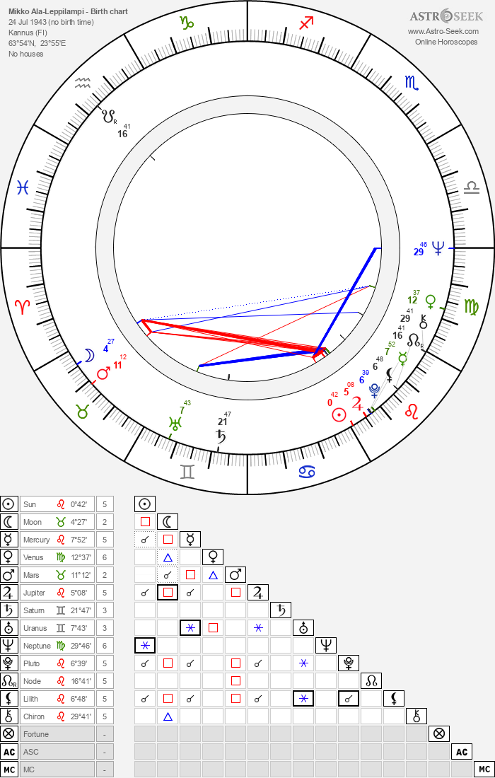 Mikko Ala-Leppilampi - Astrology Natal Birth Chart
