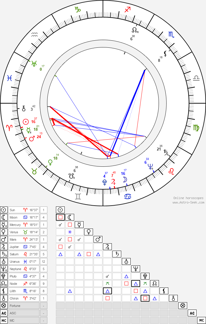 Miklós Gábor - Astrology Natal Birth Chart