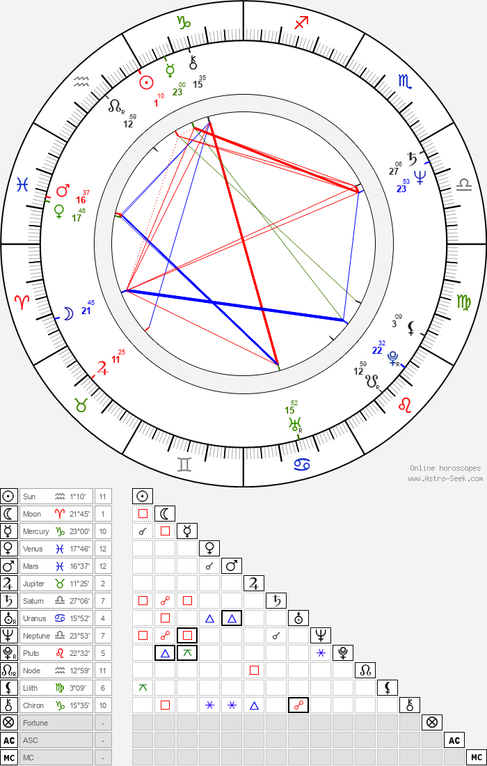 Milan Gaľa - Astrology Natal Birth Chart