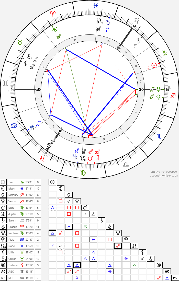 Mildred Scheel - Astrology Natal Birth Chart