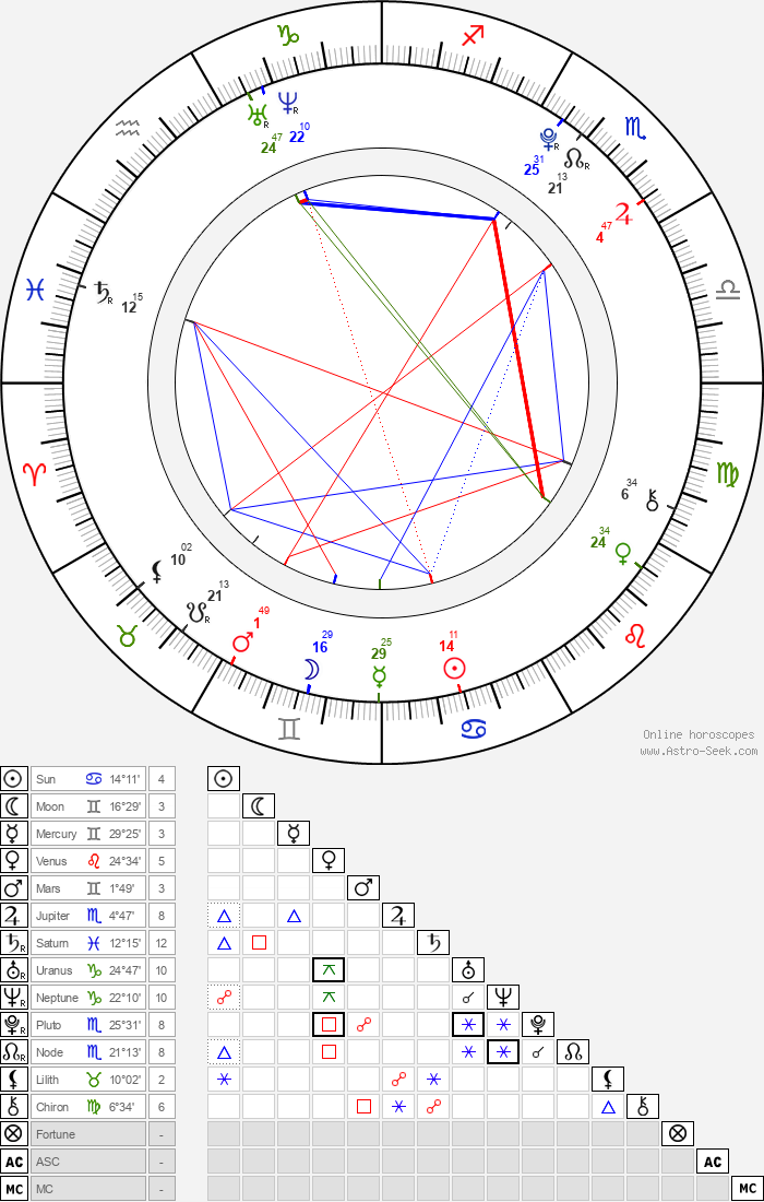 Milly Rosso - Astrology Natal Birth Chart