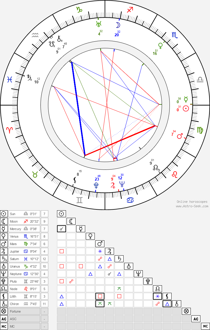 Miloš Liška - Astrology Natal Birth Chart