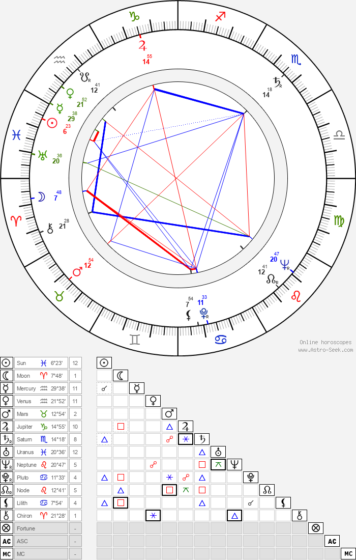 Miloslav Zachata - Astrology Natal Birth Chart