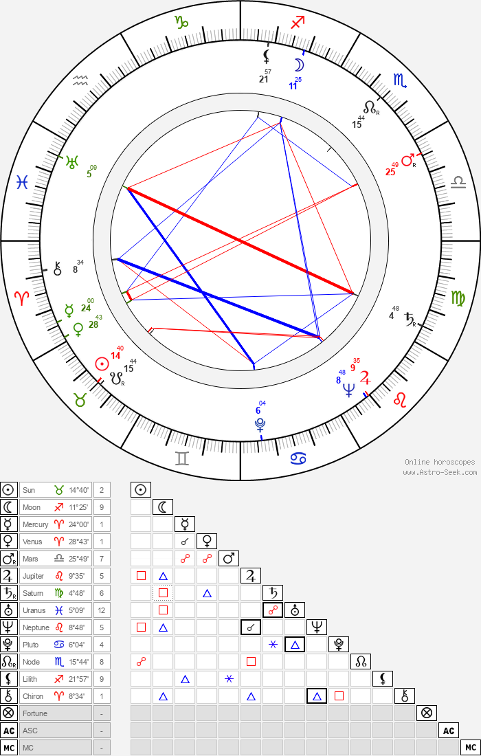 Mina Bern - Astrology Natal Birth Chart