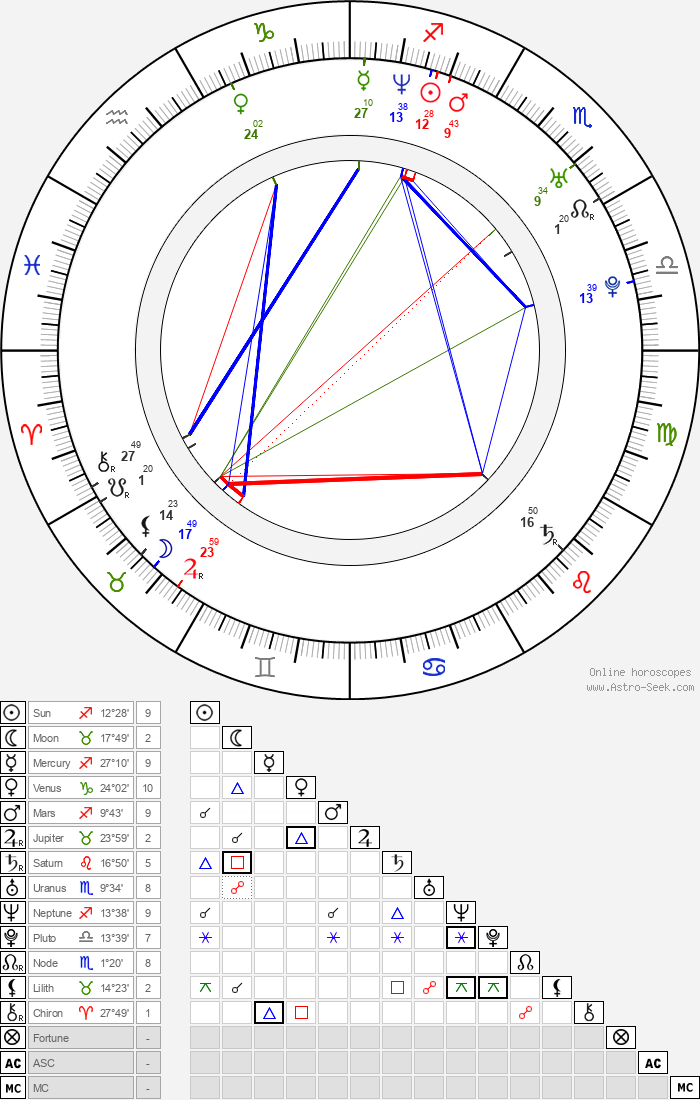 Miriam Kruishoop - Astrology Natal Birth Chart