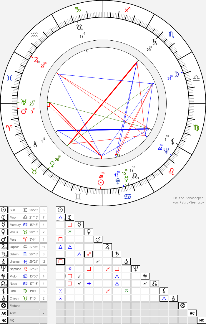 Miroslav Khun - Astrology Natal Birth Chart