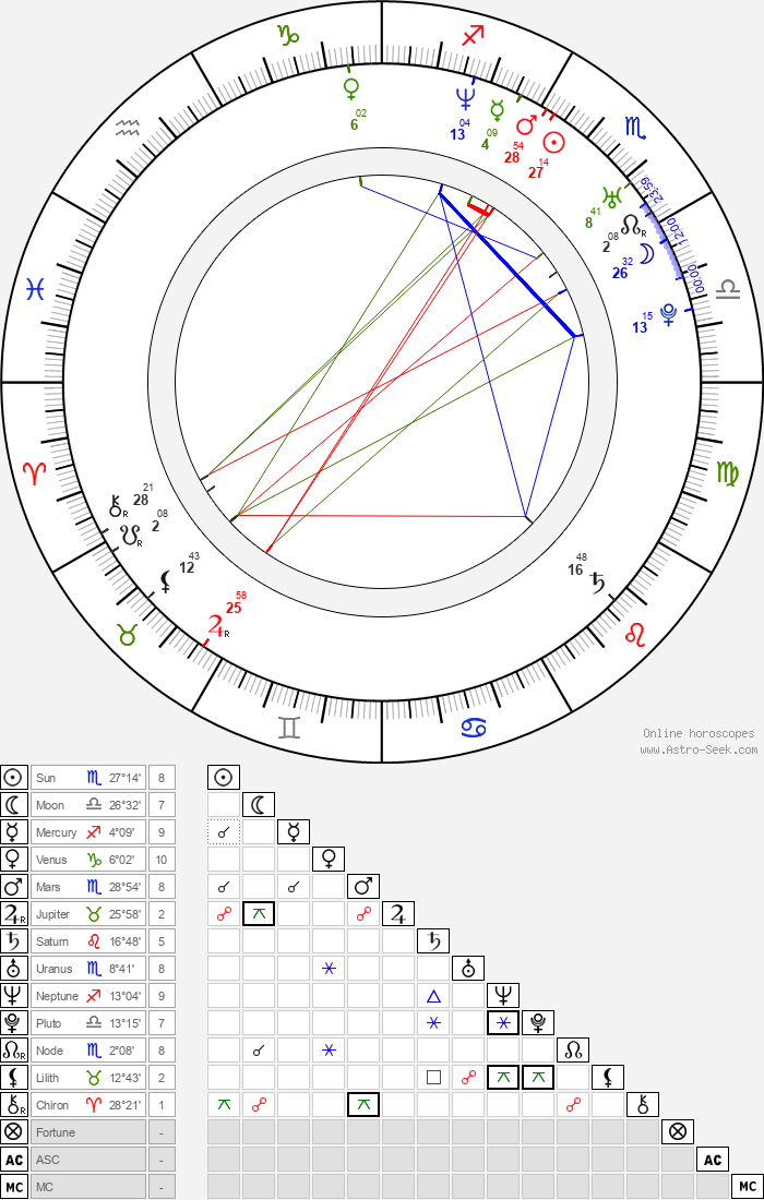 Miroslav Lipovský - Astrology Natal Birth Chart