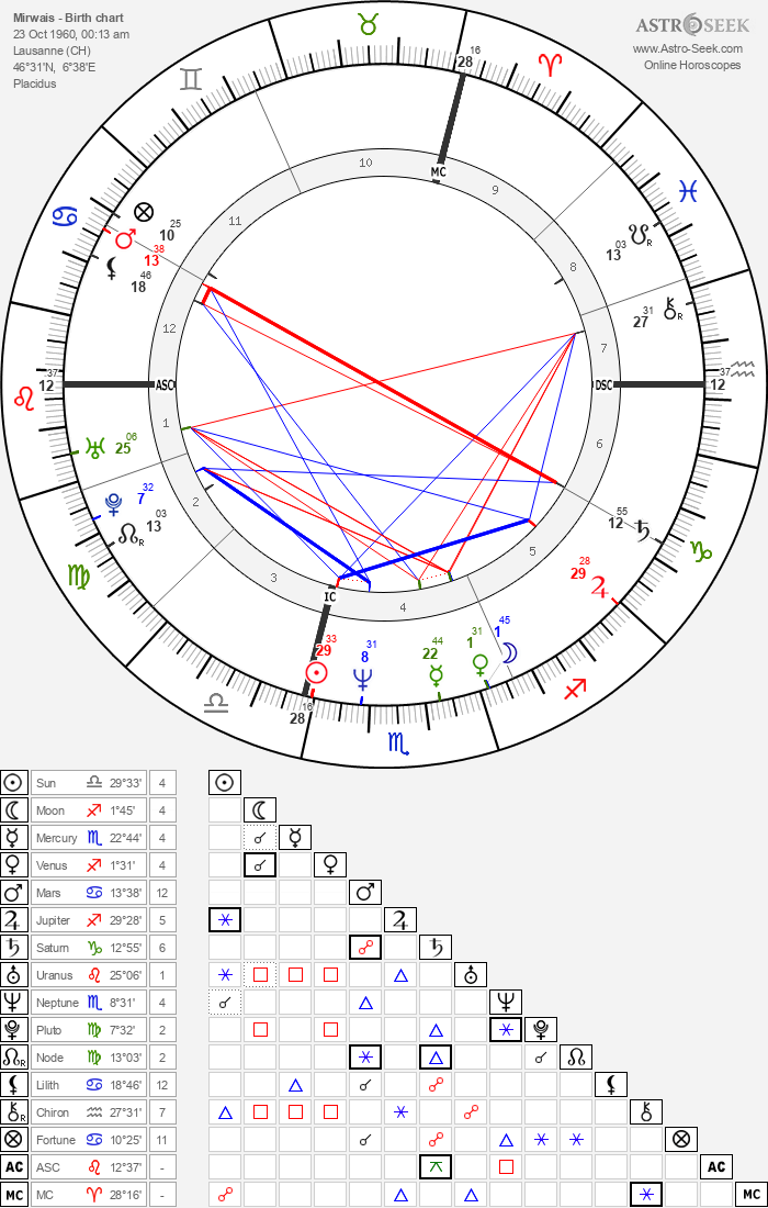 Mirwais - Astrology Natal Birth Chart