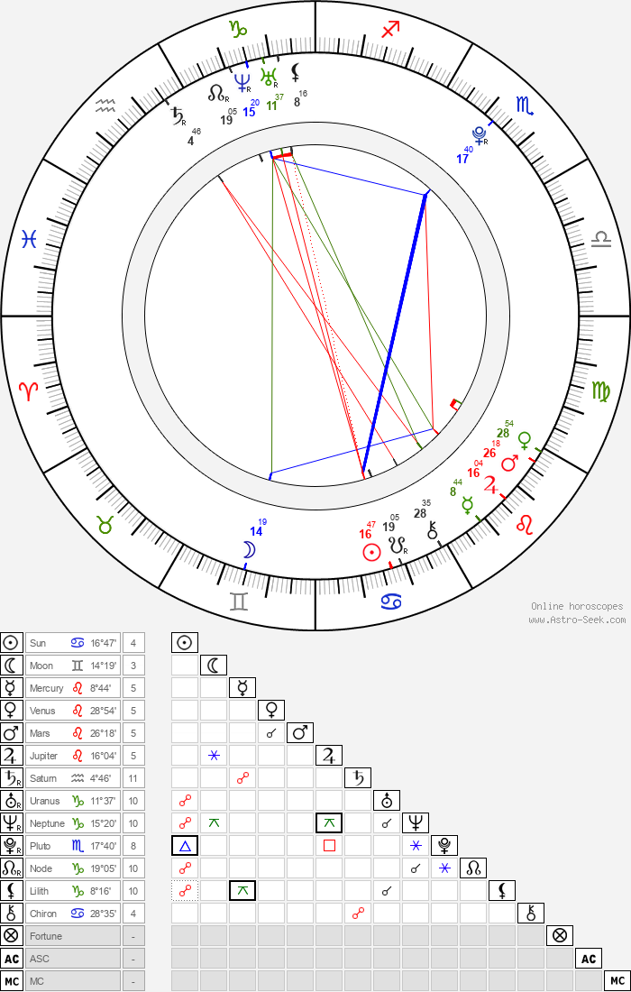 Mitchel Musso - Astrology Natal Birth Chart