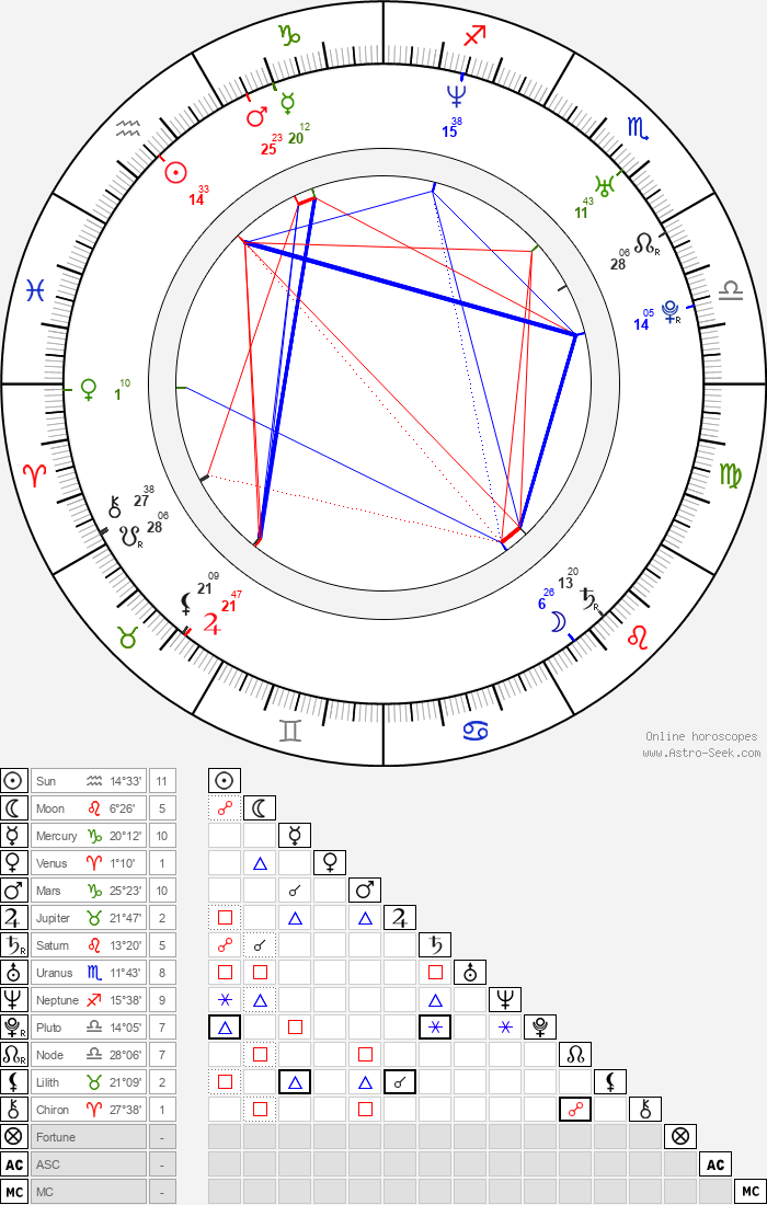 Mitra Hajjar - Astrology Natal Birth Chart