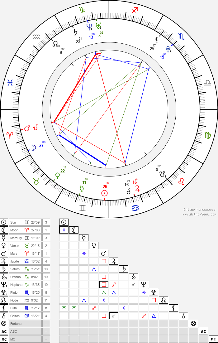Mitsuki Tanimura - Astrology Natal Birth Chart