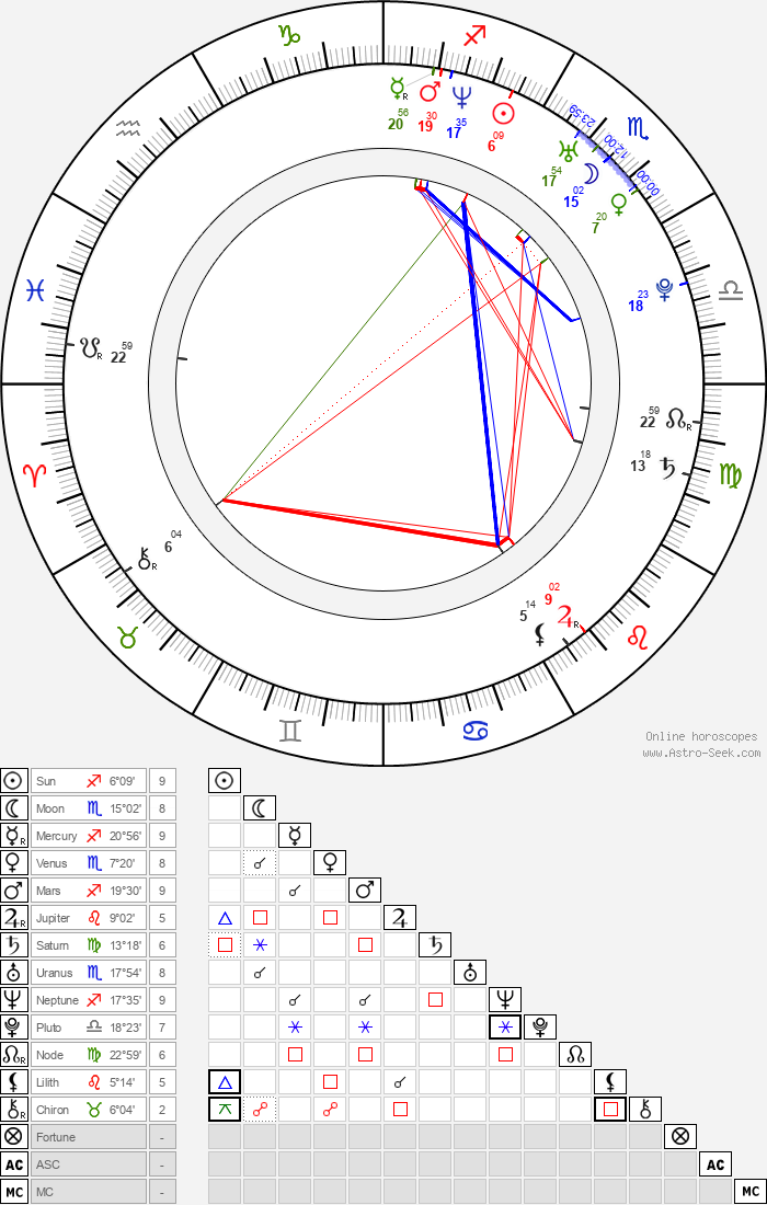 Molyneau DuBelle - Astrology Natal Birth Chart