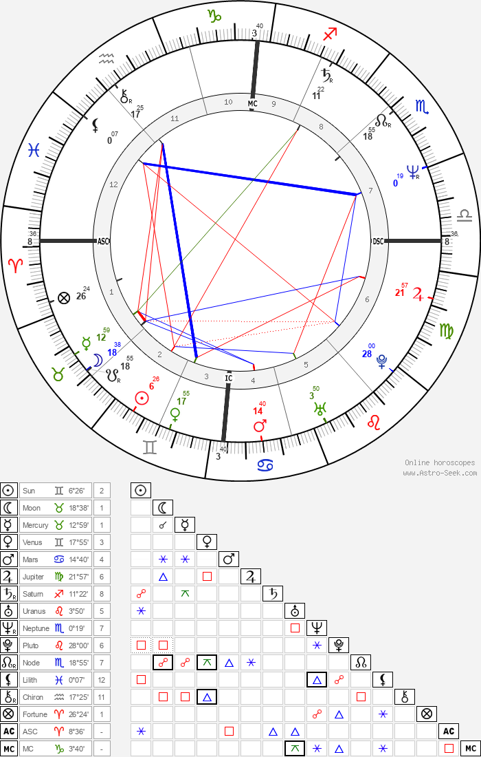 Mona Riegger - Astrology Natal Birth Chart