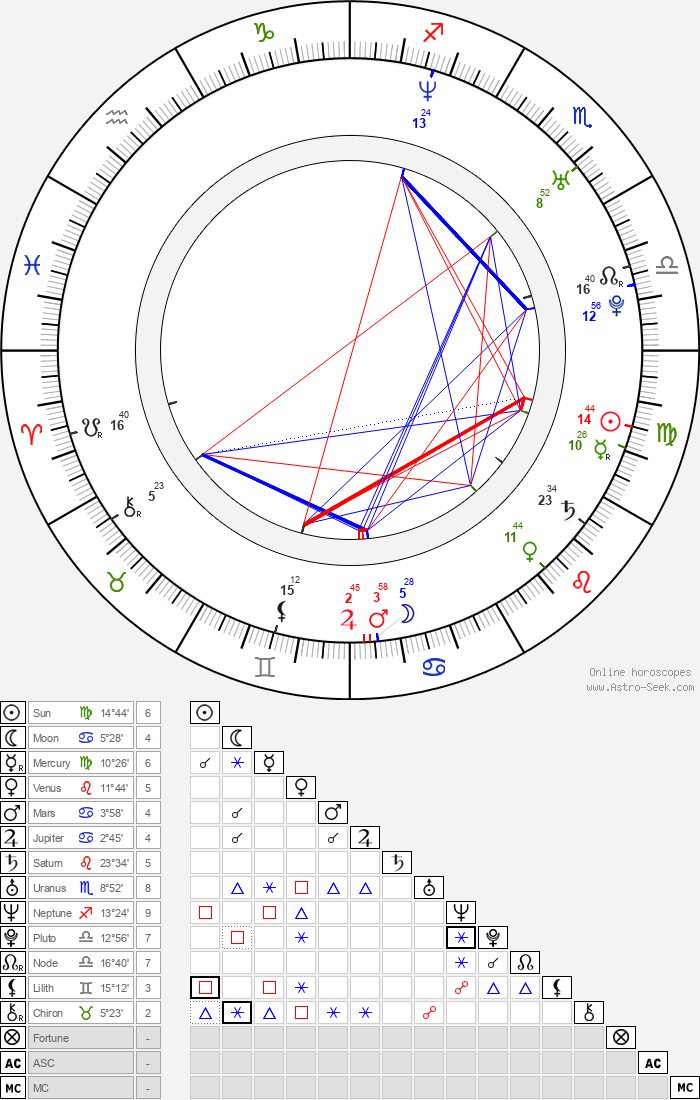 Monique Gabriela Curnen - Astrology Natal Birth Chart