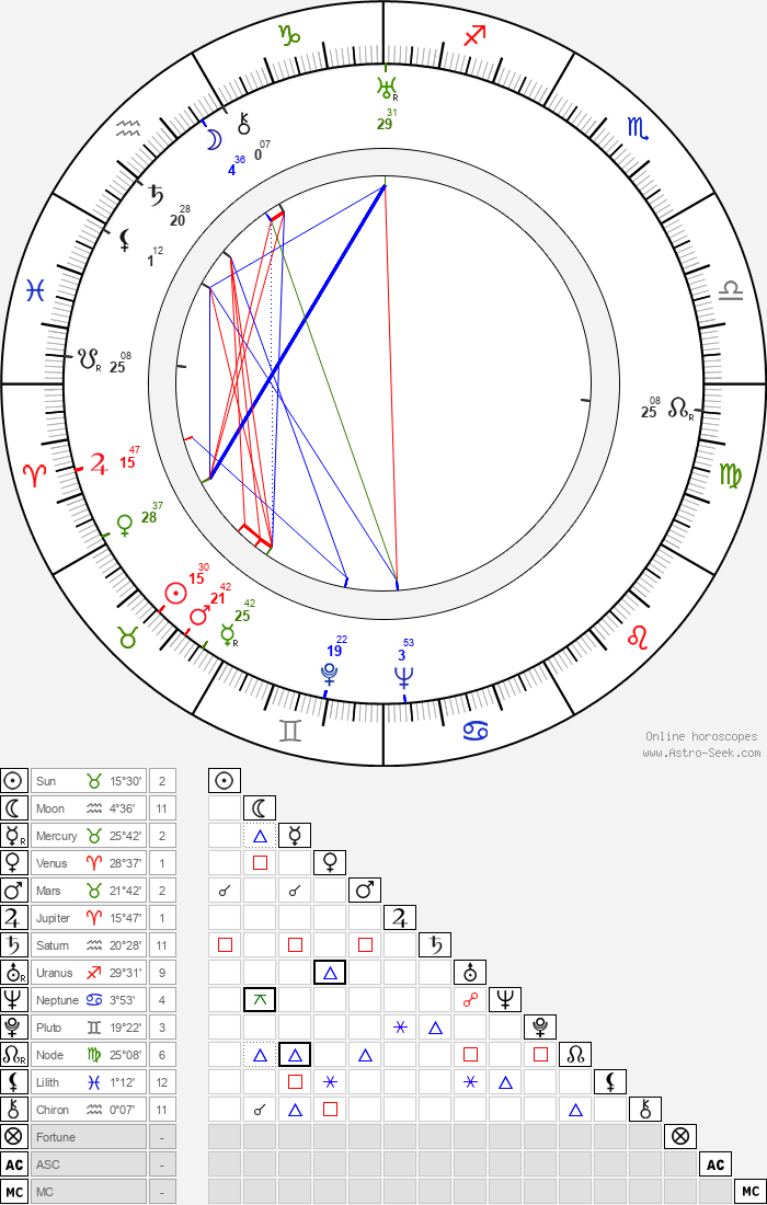 Montgomery Tully - Astrology Natal Birth Chart