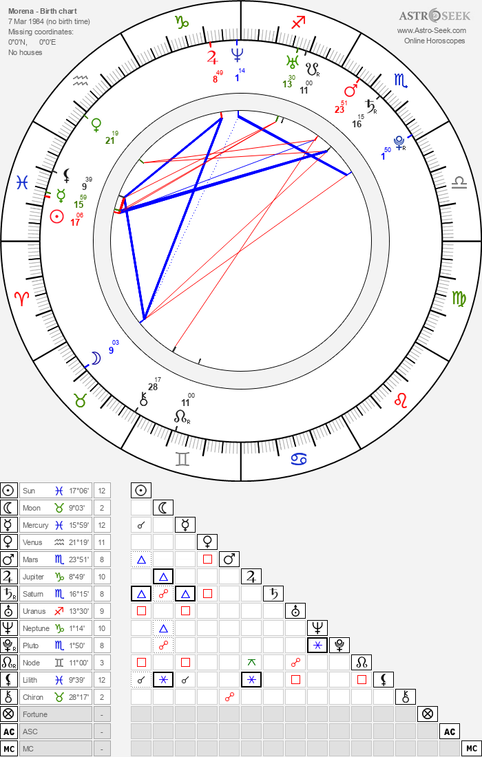 Morena - Astrology Natal Birth Chart