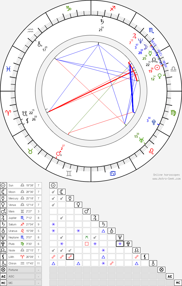 Mori Masako - Astrology Natal Birth Chart
