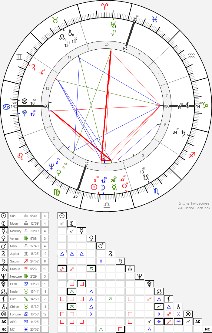 Moses Gunn - Astrology Natal Birth Chart