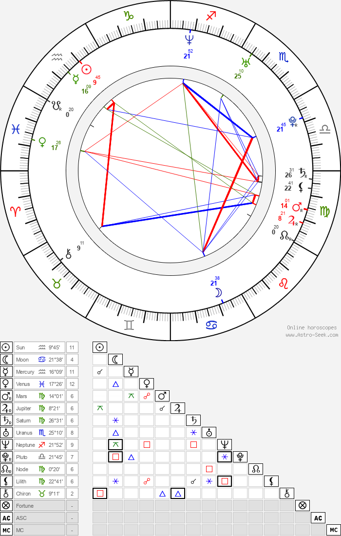 Mr. Pete - Astrology Natal Birth Chart