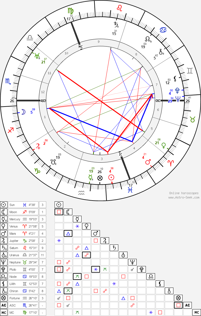 Musidora - Astrology Natal Birth Chart