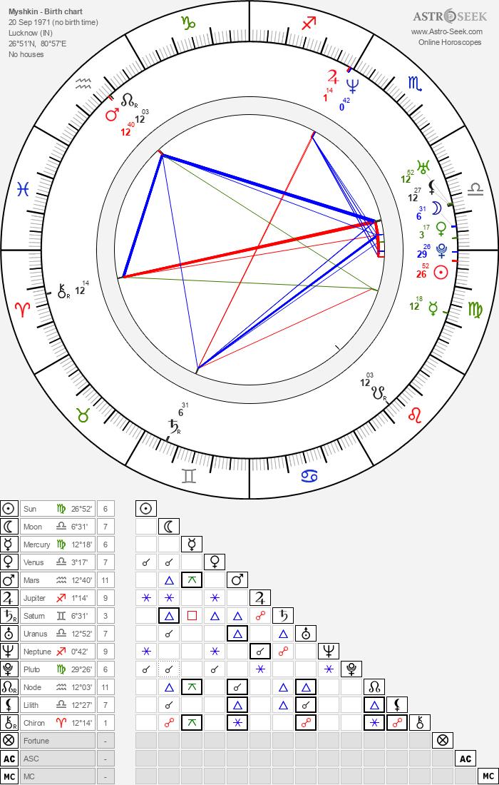 Myshkin - Astrology Natal Birth Chart