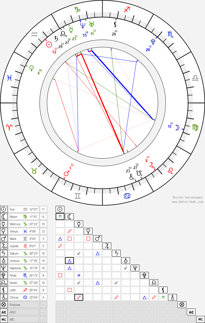 Na Do Kyun - Astrology Natal Birth Chart