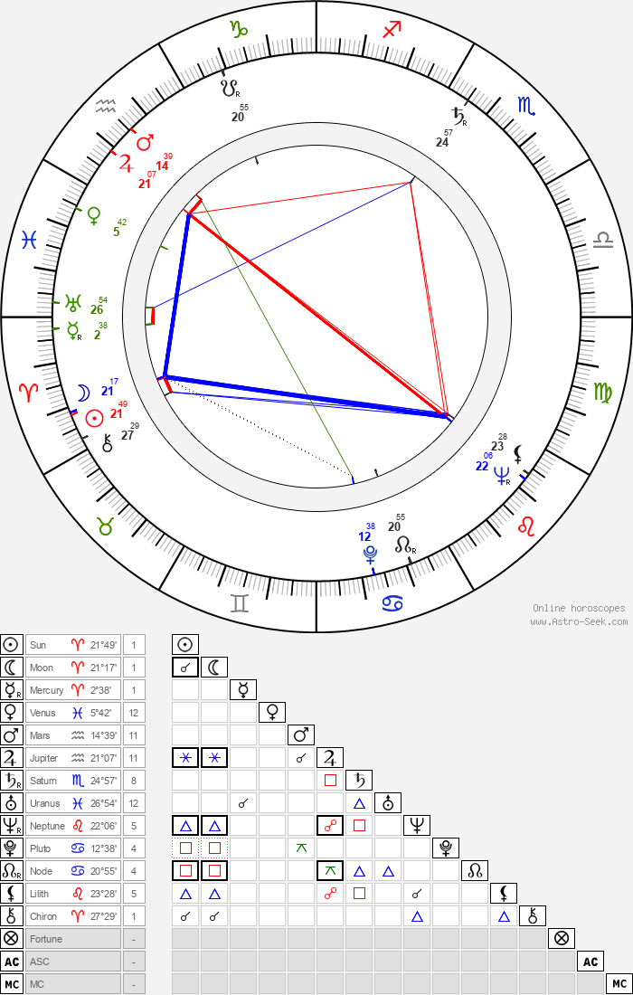 Naděžda Letenská - Astrology Natal Birth Chart