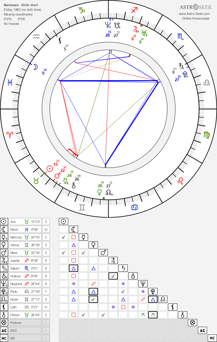 Namewee - Astrology Natal Birth Chart