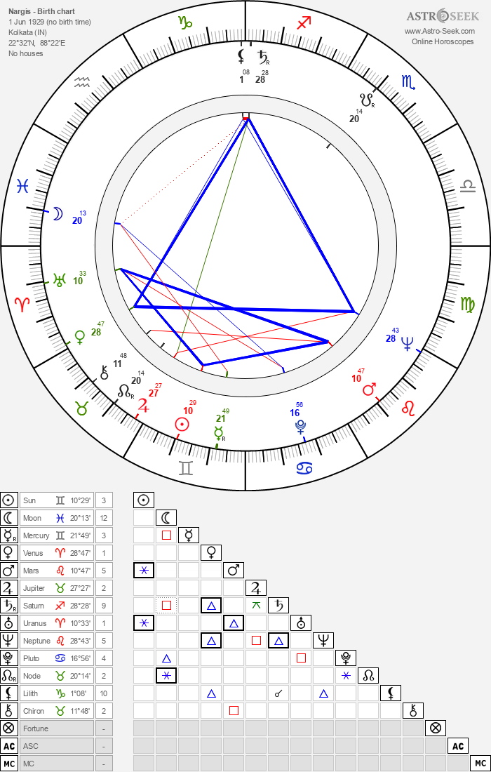 Nargis - Astrology Natal Birth Chart
