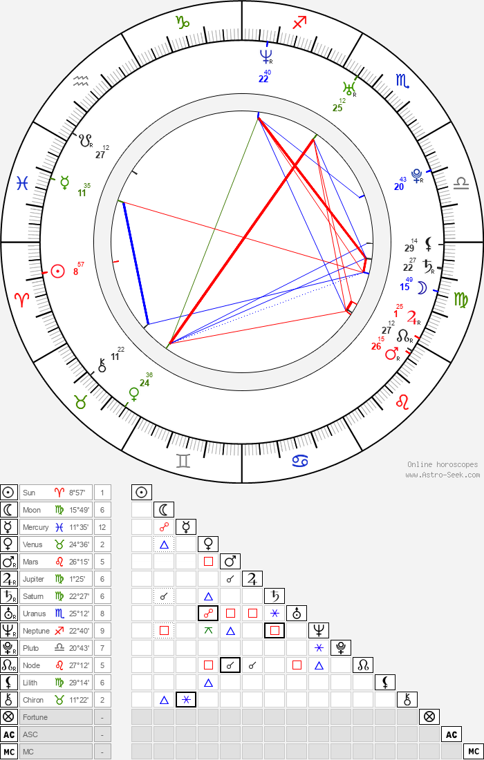 Natalia Avelon - Astrology Natal Birth Chart
