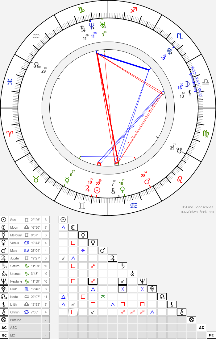 Nataly Von - Astrology Natal Birth Chart
